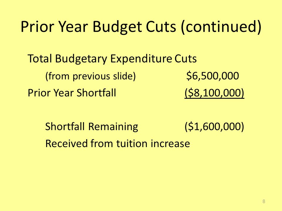 Prior Year Budget Cuts (continued) Total Budgetary Expenditure Cuts (from previous slide) $6,500,000 Prior Year Shortfall ($8,100,000) Shortfall Remaining ($1,600,000) Received from tuition increase 8