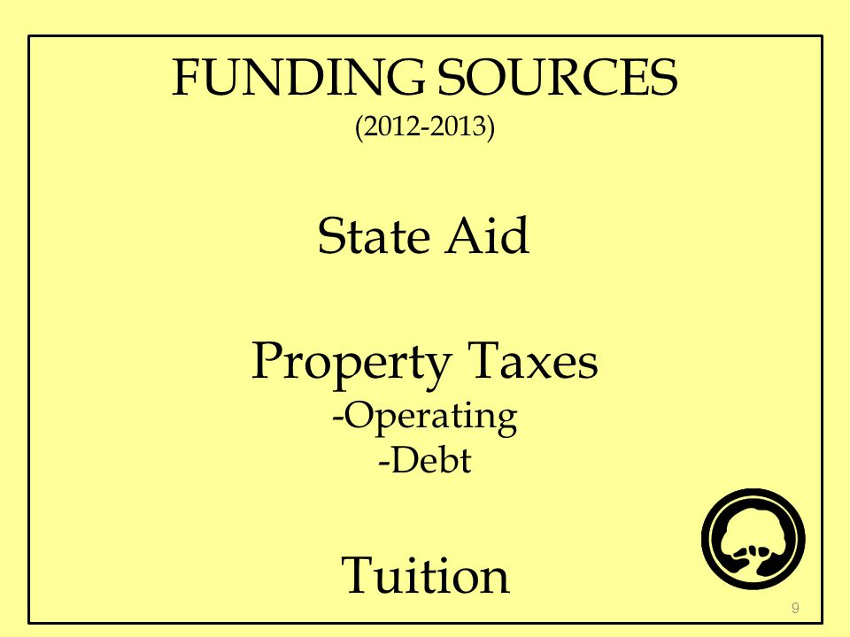 FUNDING SOURCES (2012-2013) State Aid Property Taxes -Operating -Debt Tuition 9