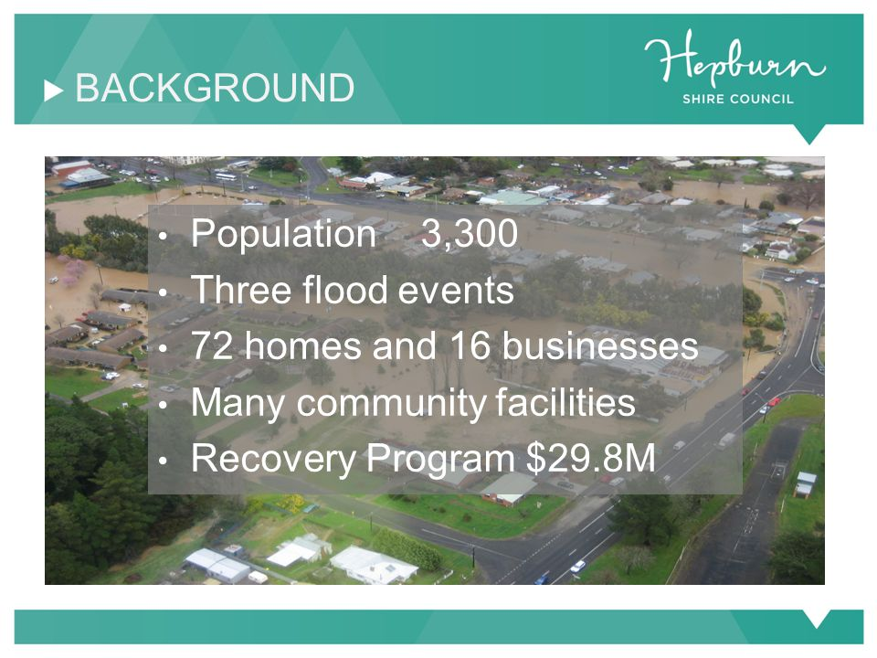 BACKGROUND Population 3,300 Three flood events 72 homes and 16 businesses Many community facilities Recovery Program $29.8M