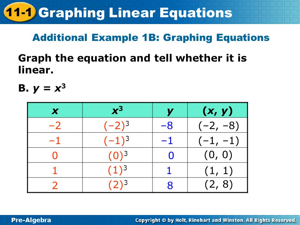 Pre-Algebra 11-1 Graphing Linear Equations Graph the equation and tell whether it is linear. B. y = x 3 Additional Example 1B: Graphing Equations xx3x