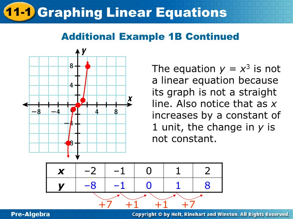 Pre-Algebra 11-1 Graphing Linear Equations Additional Example 1B Continued The equation y = x 3 is not a linear equation because its graph is not a st