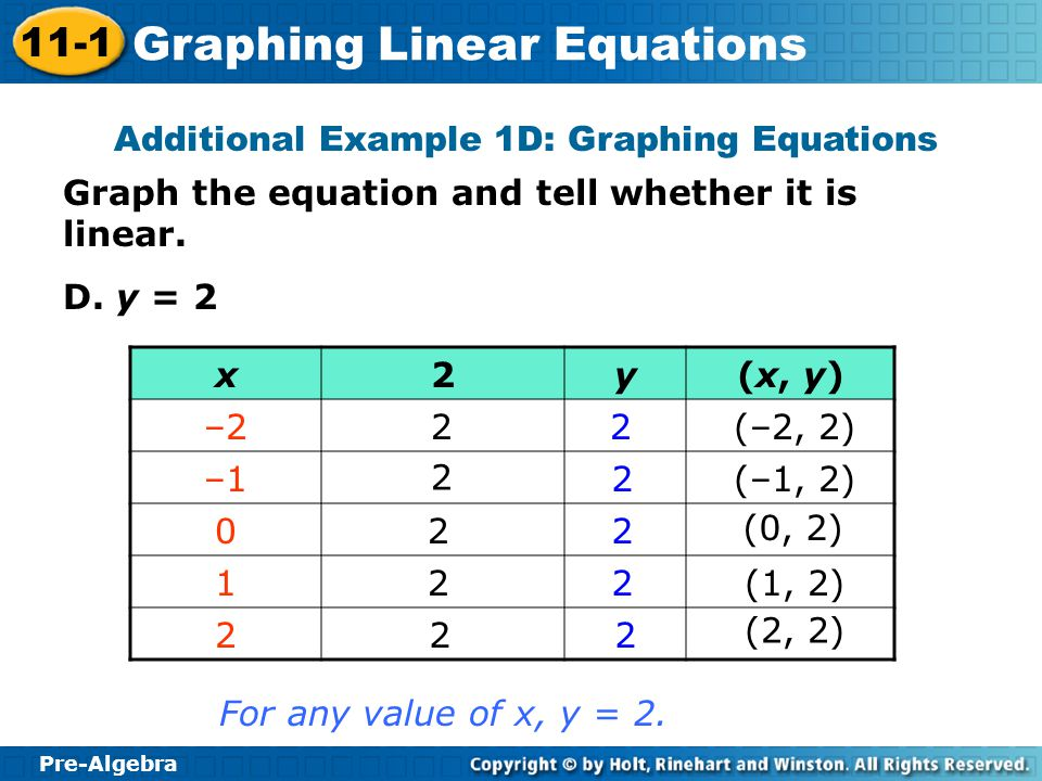 Pre-Algebra 11-1 Graphing Linear Equations Graph the equation and tell whether it is linear. D. y = 2 Additional Example 1D: Graphing Equations For an