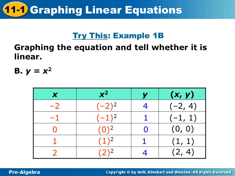 Pre-Algebra 11-1 Graphing Linear Equations Graphing the equation and tell whether it is linear. B. y = x 2 Try This: Example 1B xx2x2 y(x, y) –2 –1 0