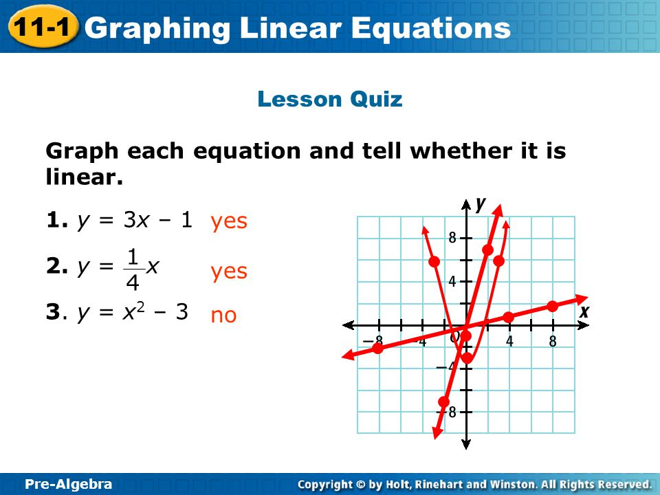 Pre-Algebra 11-1 Graphing Linear Equations Lesson Quiz Graph each equation and tell whether it is linear. 1. y = 3x – 1 2. y = x 3. y = x 2 – 3 yes no