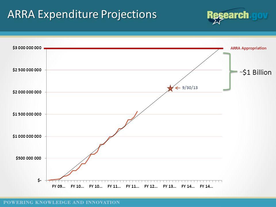 ARRA Expenditure Projections 9/30/13 ARRA Appropriation ~ $1 Billion