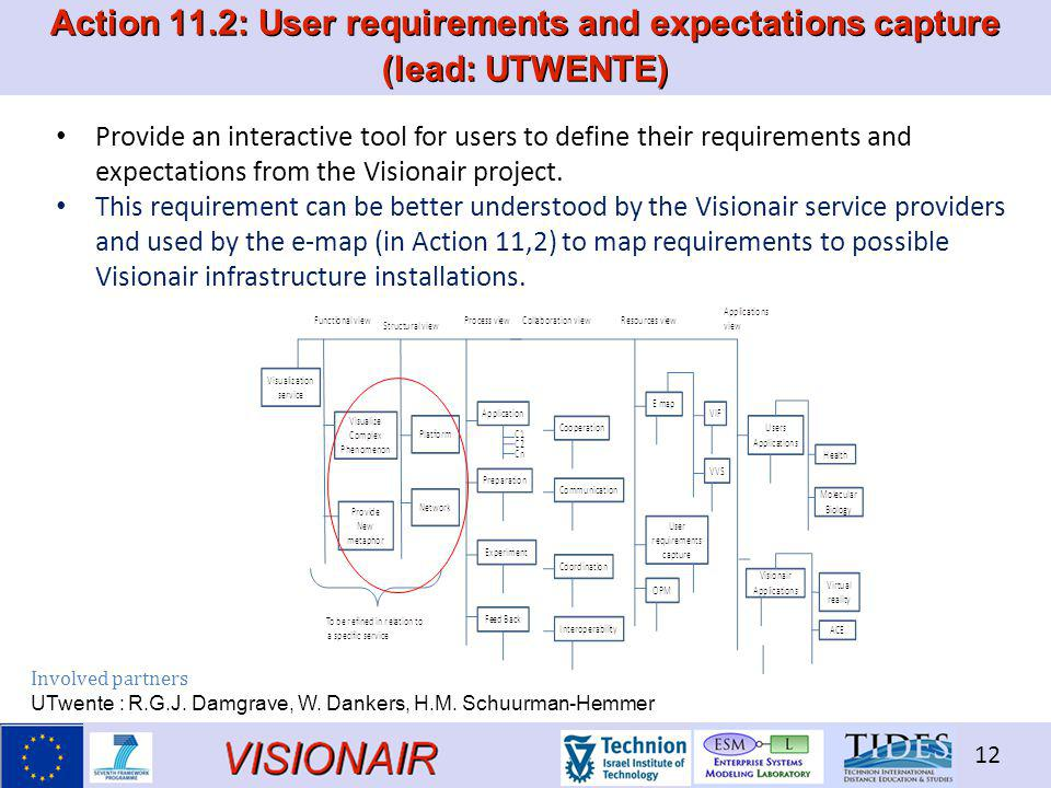 VISIONAIR 12 Action 11.2: User requirements and expectations capture (lead: UTWENTE) Provide an interactive tool for users to define their requirements and expectations from the Visionair project.
