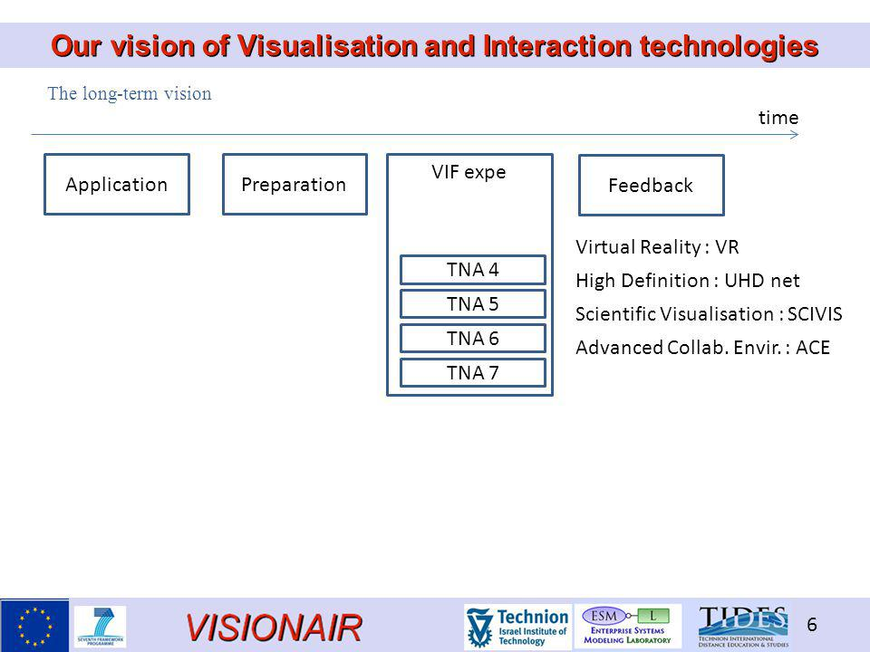 VISIONAIR 6 Our vision of Visualisation and Interaction technologies ApplicationPreparation VIF expe Feedback TNA 4 TNA 5 TNA 6 TNA 7 Virtual Reality : VR High Definition : UHD net Scientific Visualisation : SCIVIS Advanced Collab.