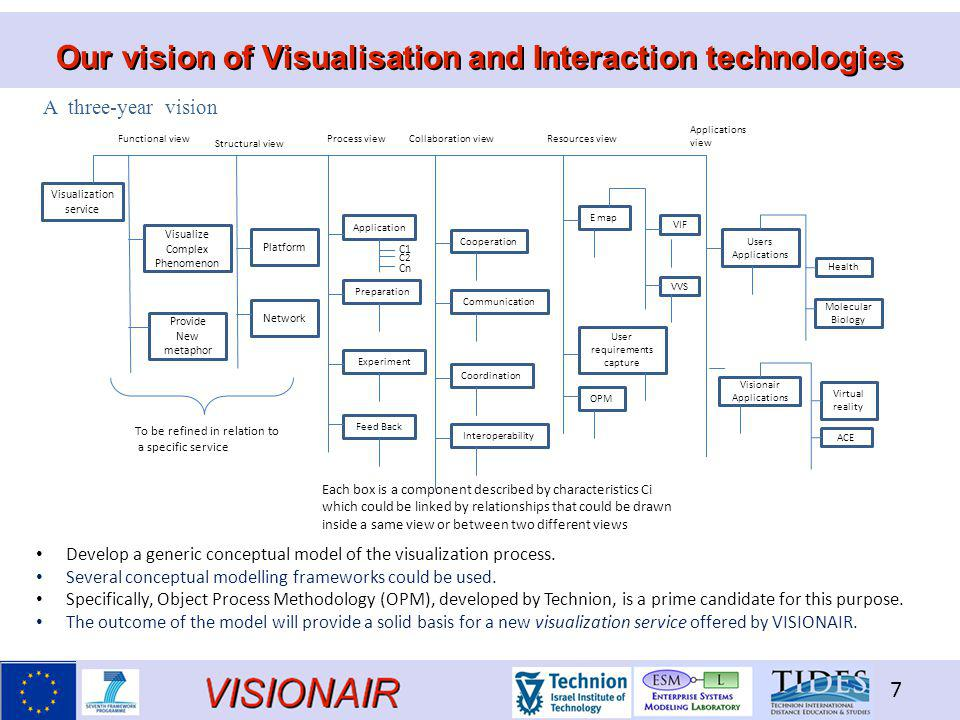 VISIONAIR 7 Our vision of Visualisation and Interaction technologies Visualization service Application Preparation Experiment Feed Back Process viewCollaboration view Cooperation Communication Coordination Interoperability E map Resources view User requirements capture Applications view Users Applications Visionair Applications Virtual reality ACE VIF VVS To be refined in relation to a specific service OPM Structural view Functional view Visualize Complex Phenomenon Provide New metaphor Platform Network C2 Each box is a component described by characteristics Ci which could be linked by relationships that could be drawn inside a same view or between two different views C1 Cn Health Molecular Biology A three-year vision Develop a generic conceptual model of the visualization process.