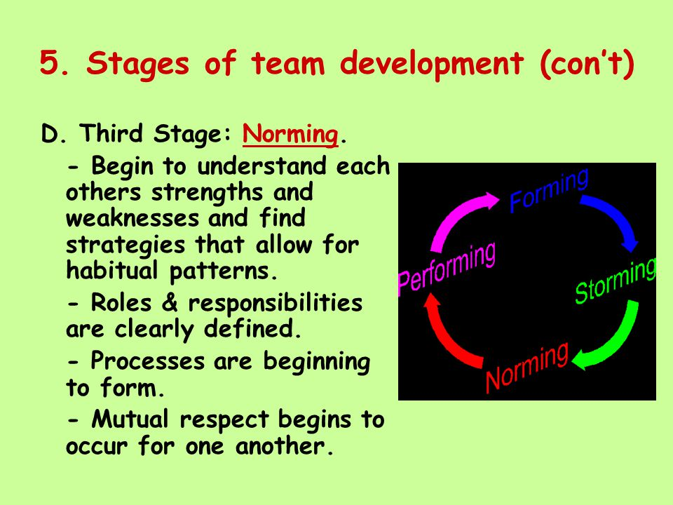5. Stages of team development (con't) D. Third Stage: Norming.