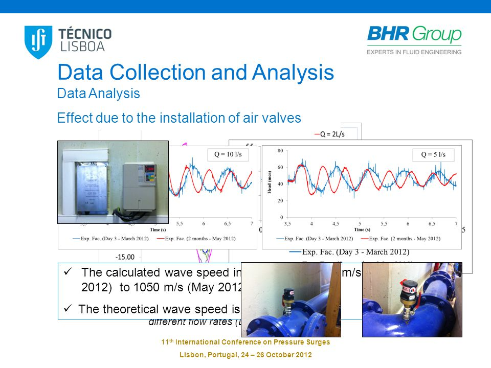 11 th International Conference on Pressure Surges Lisbon, Portugal, 24 – 26 October 2012 Filtered pressure signal at the downstream end of the pipeline for different flow rates (Day 3 – March 2012) Data Collection and Analysis Data Analysis Effect due to the installation of a electric filter Effect due to the installation of air valves The calculated wave speed increased from 900 m/s (Day 3 – March 2012) to 1050 m/s (May 2012).
