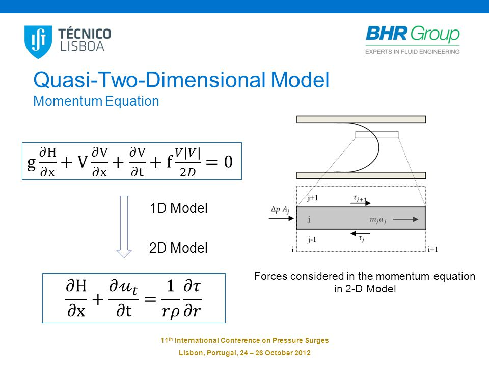 11 th International Conference on Pressure Surges Lisbon, Portugal, 24 – 26 October 2012 Quasi-Two-Dimensional Model Momentum Equation Forces considered in the momentum equation in 2-D Model 1D Model 2D Model