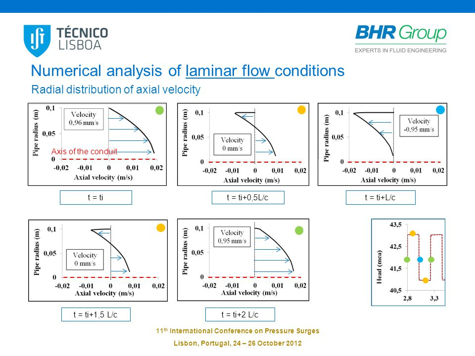 11 th International Conference on Pressure Surges Lisbon, Portugal, 24 – 26 October 2012 Numerical analysis of laminar flow conditions Radial distribution of axial velocity t = ti t = ti+0,5L/c t = ti+L/c t = ti+1,5 L/ct = ti+2 L/c Axis of the conduit