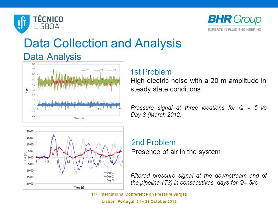 11 th International Conference on Pressure Surges Lisbon, Portugal, 24 – 26 October 2012 Data Collection and Analysis Data Analysis 1st Problem High electric noise with a 20 m amplitude in steady state conditions Pressure signal at three locations for Q = 5 l/s Day 3 (March 2012) 2nd Problem Presence of air in the system Filtered pressure signal at the downstream end of the pipeline (T3) in consecutives days for Q= 5l/s