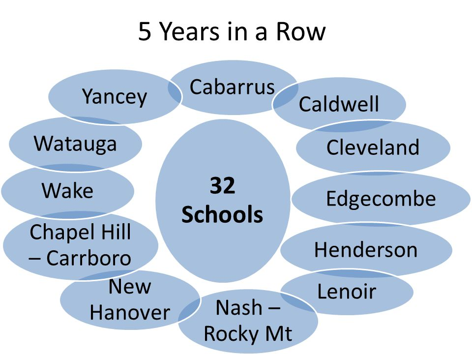 5 Years in a Row 32 Schools CabarrusCaldwellClevelandEdgecombeHenderson Lenoir Nash – Rocky Mt New Hanover Chapel Hill – Carrboro WakeWataugaYancey
