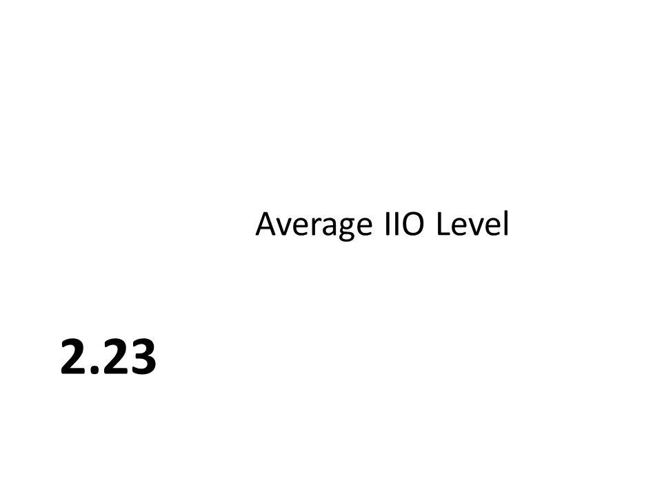 2.23 Average IIO Level