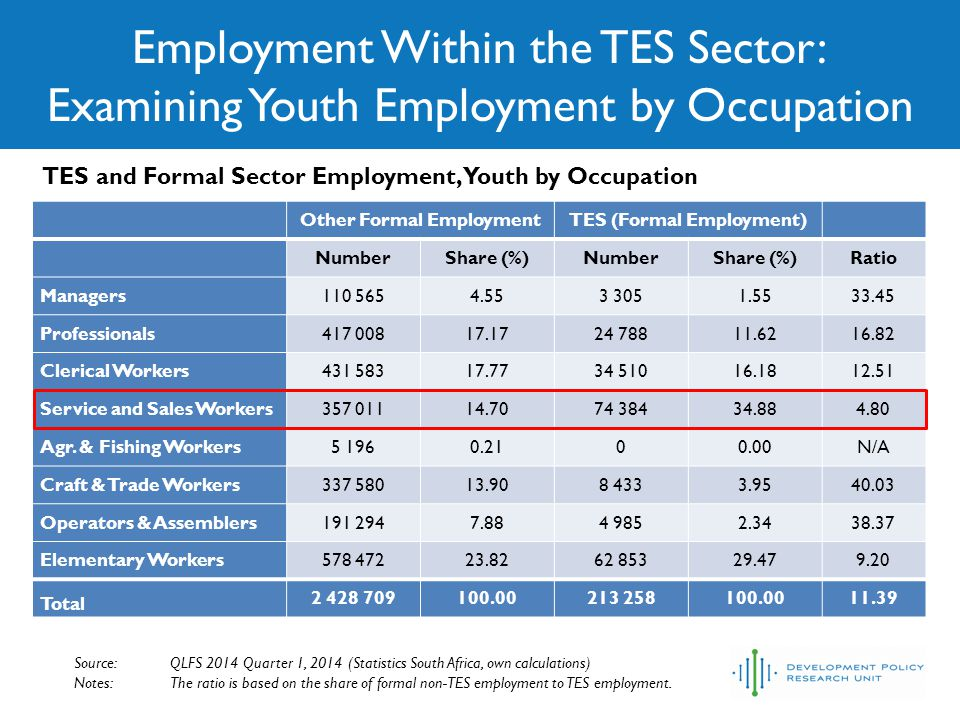 Employment Within the TES Sector: Examining Youth Employment by Occupation Source: QLFS 2014 Quarter 1, 2014 (Statistics South Africa, own calculations) Notes: The ratio is based on the share of formal non-TES employment to TES employment.