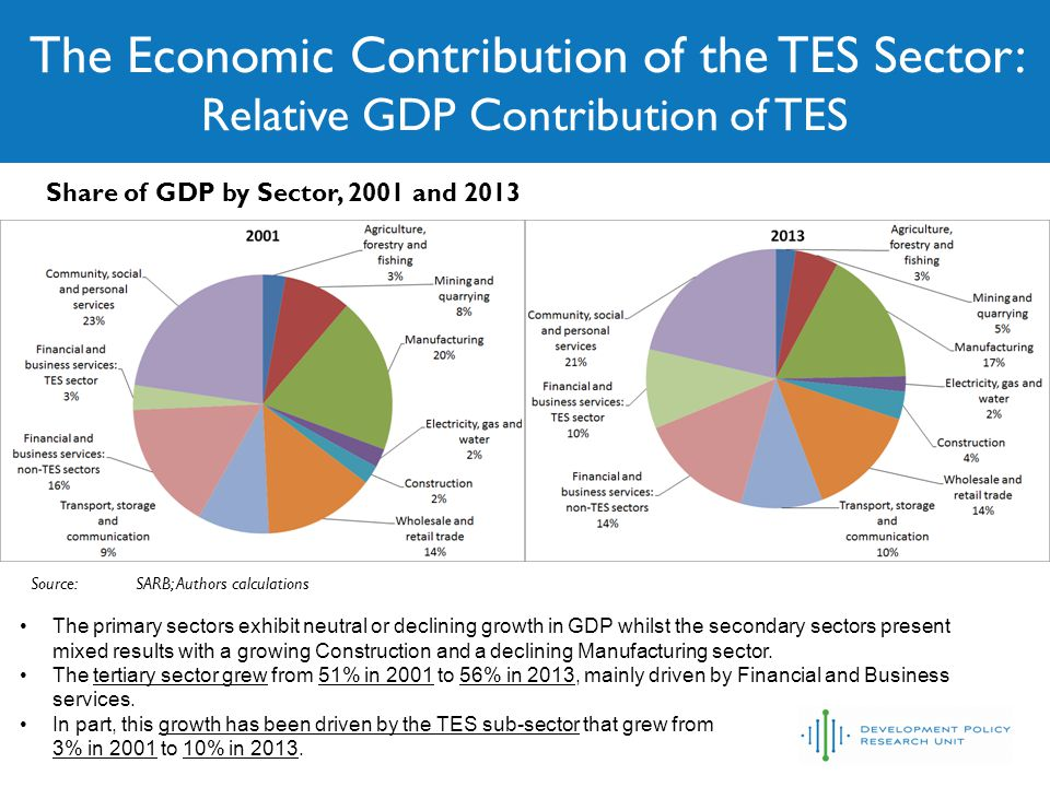The Economic Contribution of the TES Sector: Relative GDP Contribution of TES Source:SARB; Authors calculations Share of GDP by Sector, 2001 and 2013 The primary sectors exhibit neutral or declining growth in GDP whilst the secondary sectors present mixed results with a growing Construction and a declining Manufacturing sector.