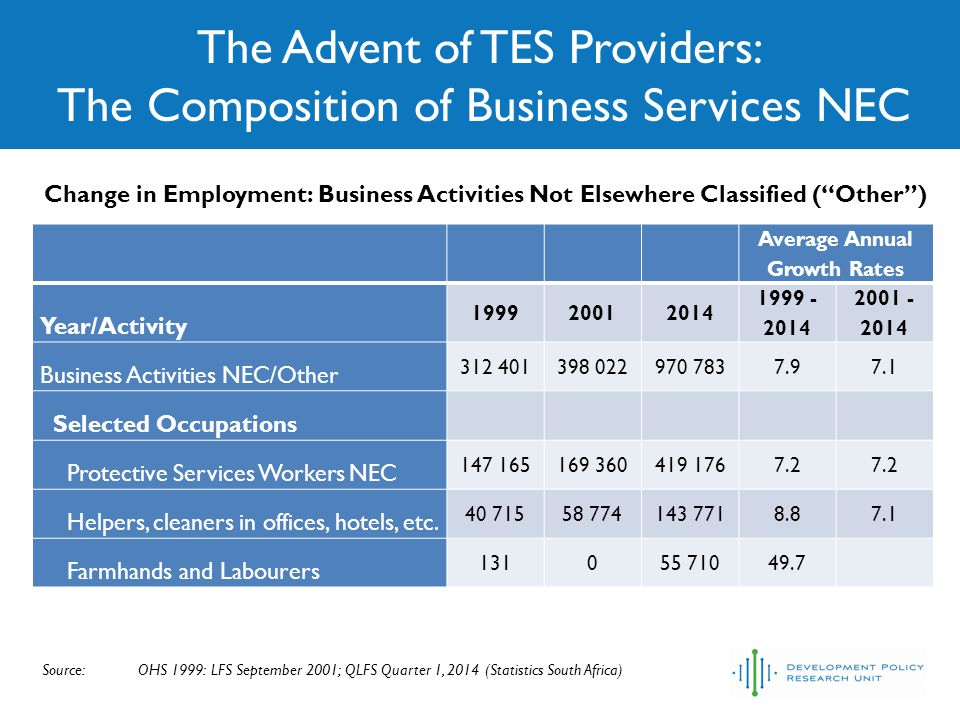 The Advent of TES Providers: The Composition of Business Services NEC Source:OHS 1999: LFS September 2001; QLFS Quarter 1, 2014 (Statistics South Africa) Change in Employment: Business Activities Not Elsewhere Classified ( Other ) Average Annual Growth Rates Year/Activity 199920012014 1999 - 2014 2001 - 2014 Business Activities NEC/Other 312 401398 022970 7837.97.1 Selected Occupations Protective Services Workers NEC 147 165169 360419 1767.2 Helpers, cleaners in offices, hotels, etc.