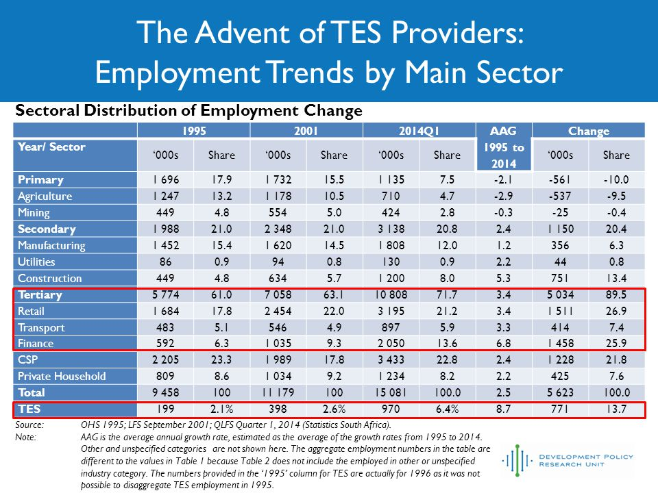 The Advent of TES Providers: Employment Trends by Main Sector Source:OHS 1996-1999: LFS September 2001-2007; QLFS Quarter 4 2008-2013, QLFS Quarter 1 2014 (Statistics South Africa) TES employment as proportion of total employment and finance employment, 1996-2014 Employment growth in TES has been far more rapid than that of all broad industry categories.