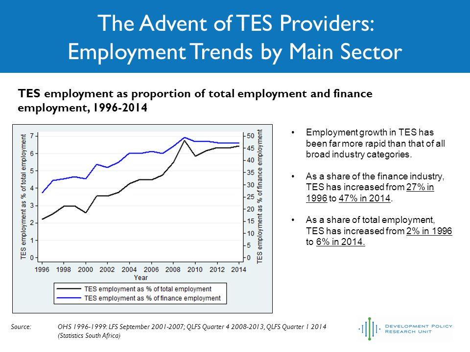 Conclusions Since 1994, the use of TES has increased extensively – employers have voted with their feet and decided not to employ workers directly.