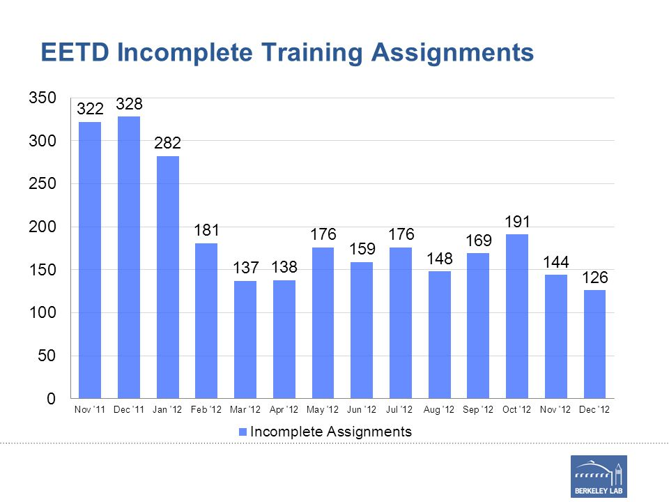 EETD Incomplete Training Assignments