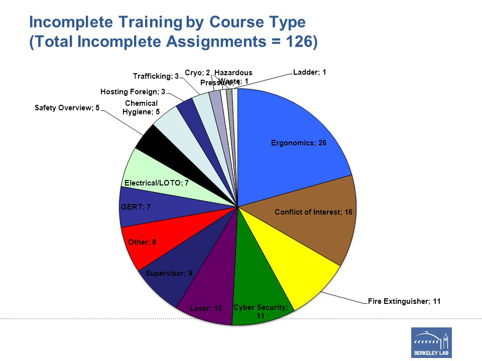 Incomplete Training by Course Type (Total Incomplete Assignments = 126)