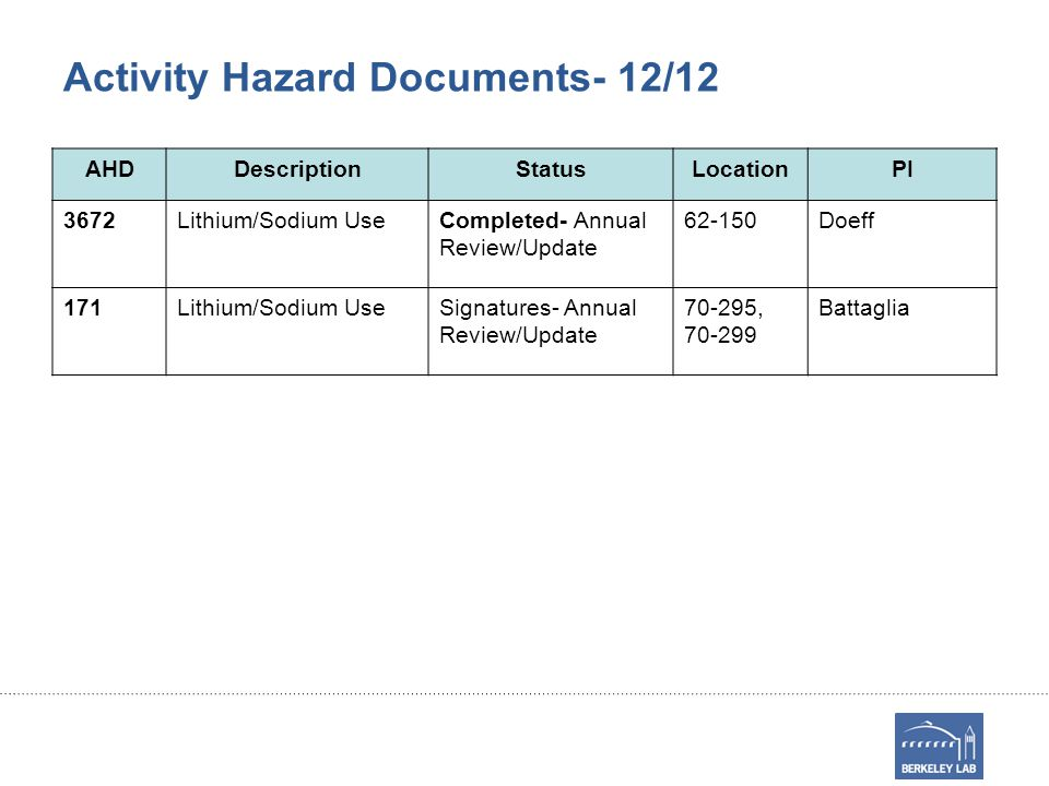 Activity Hazard Documents- 12/12 AHDDescriptionStatusLocationPI 3672Lithium/Sodium UseCompleted- Annual Review/Update 62-150Doeff 171Lithium/Sodium UseSignatures- Annual Review/Update 70-295, 70-299 Battaglia
