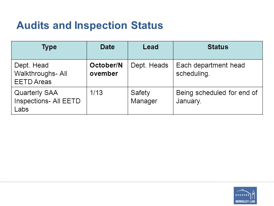 Audits and Inspection Status TypeDateLeadStatus Dept.