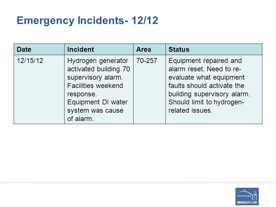 Emergency Incidents- 12/12 DateIncidentAreaStatus 12/15/12Hydrogen generator activated building 70 supervisory alarm.