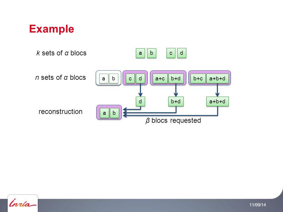 Example 11/09/14 k sets of α blocs n sets of α blocs a a b b c c d d a+c b+d b+c a+b+d a a b b c c a a b b d d reconstruction a a b b d d b+d a+b+d β blocs requested