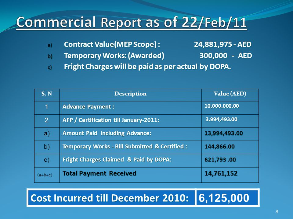 a) Contract Value(MEP Scope) :24,881,975 - AED b) Temporary Works: (Awarded) 300,000 - AED c) Fright Charges will be paid as per actual by DOPA.