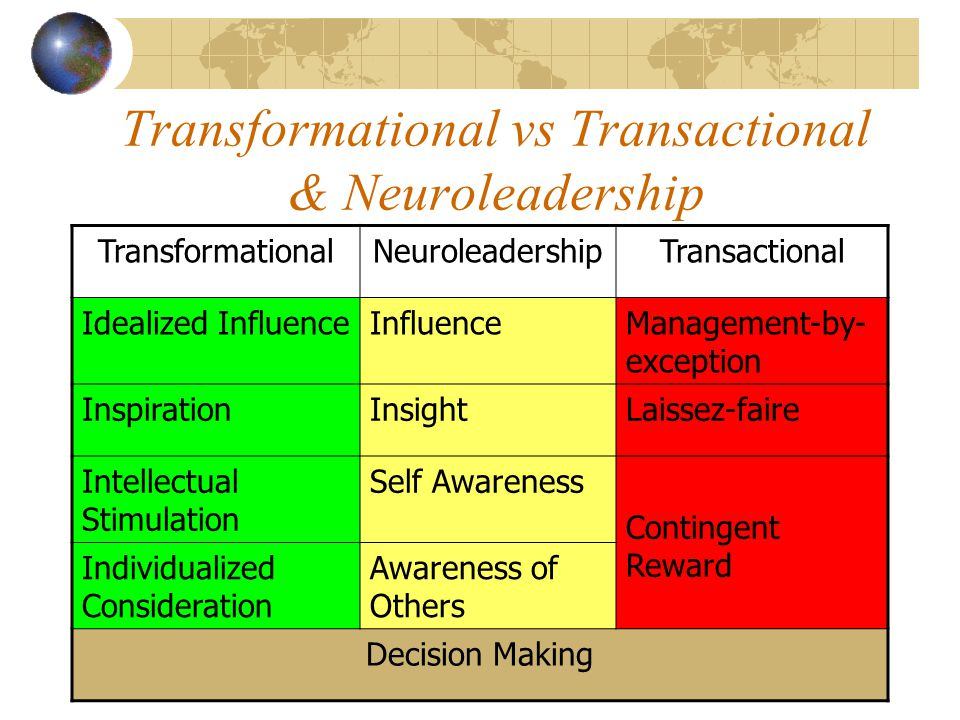 Transformational vs Transactional & Neuroleadership TransformationalNeuroleadershipTransactional Idealized InfluenceInfluenceManagement-by- exception