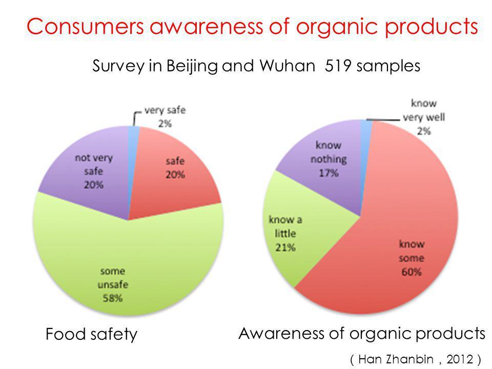Organic labeling Consumers behavior of organic products Trust on Organic products ( Han Zhanbin , 2012 )
