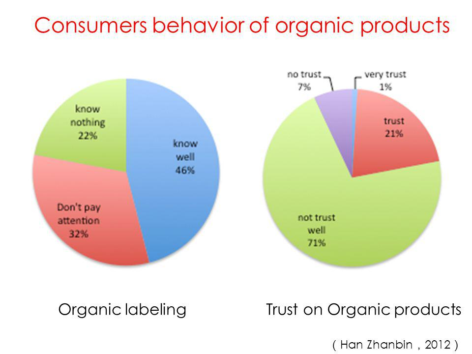 Consumers behavior of organic products Ways to know organic products Organic rice Price: 5 times 52% vs 48% Consumption of organic products
