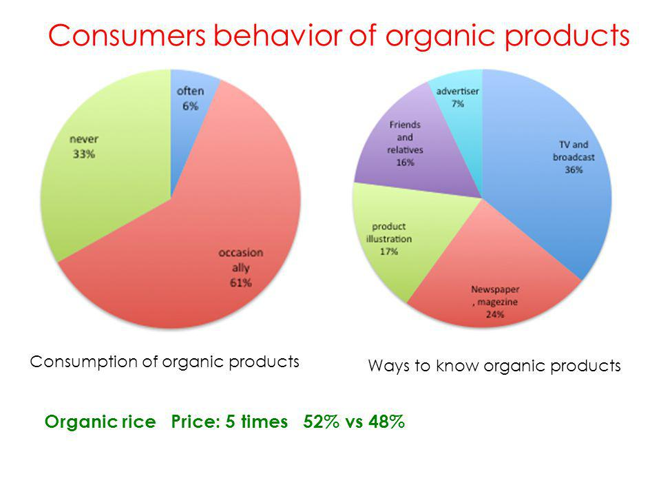 Impact factors to buy organic products Impact factorsConsumers buy difference probability consumers Education13% Income20.3% awareness11.9% age14% Organic products Quality20% Brand9% Access(easy to buy)13.14% price8.4% ( Zou Weihua et al , 2009 ) Target consumers : medium to high income young people Organic stores: easy to access Products: quality and brand are more important