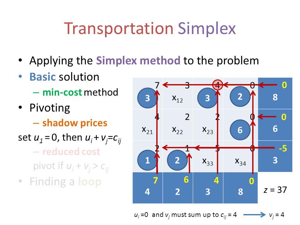 7 x 11 3 x 12 4 x 13 0 x 14 u18u18 4 x 21 2 x 22 2 x 23 0 x 24 u26u26 2 x 31 1 x 32 5 x 33 0 x 34 u33u33 v14v14 v22v22 v33v33 v48v48 Transportation Simplex Applying the Simplex method to the problem Basic solution – min-cost method Pivoting – shadow prices set u 1 = 0, then u i + v j =c ij – reduced cost pivot if u i + v j > c ij Finding a loop 6 2 12 33 z = 37 0 4 u i =0 and v j must sum up to c ij = 4v j = 4 7 0 -5 6 0