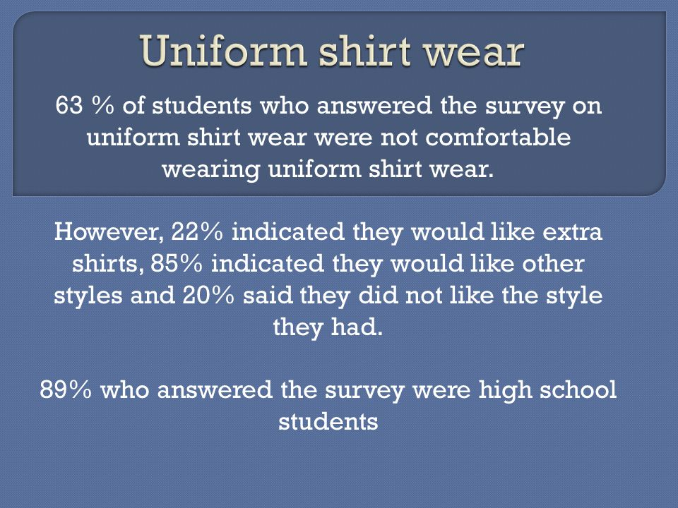 63 % of students who answered the survey on uniform shirt wear were not comfortable wearing uniform shirt wear.