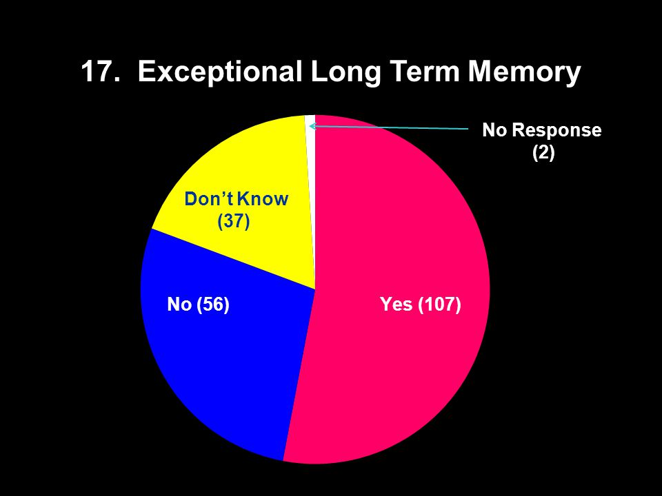 17. Exceptional Long Term Memory