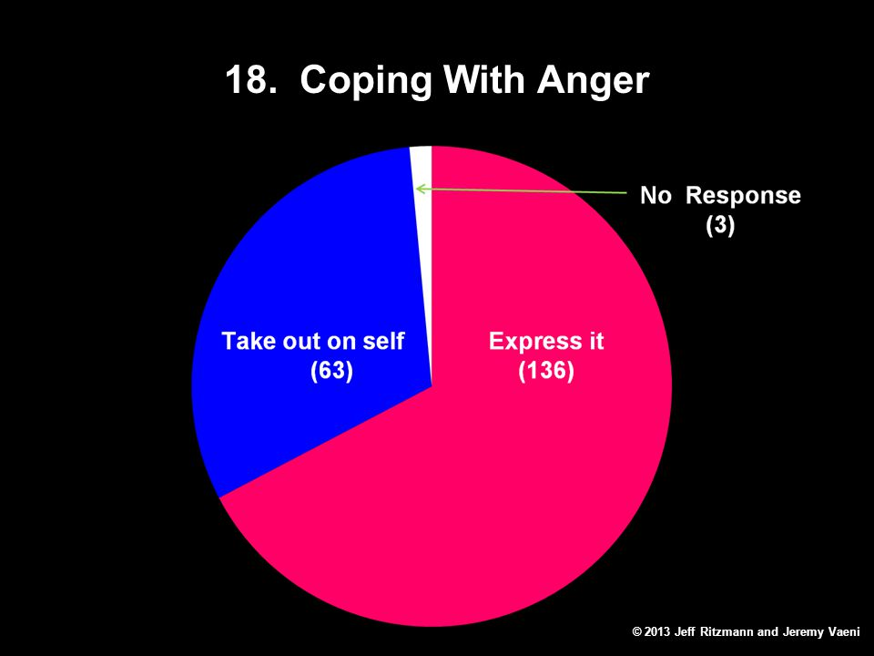 18. Coping With Anger © 2013 Jeff Ritzmann and Jeremy Vaeni