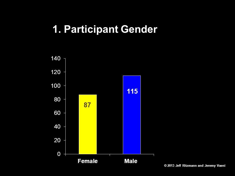 1. Participant Gender © 2013 Jeff Ritzmann and Jeremy Vaeni