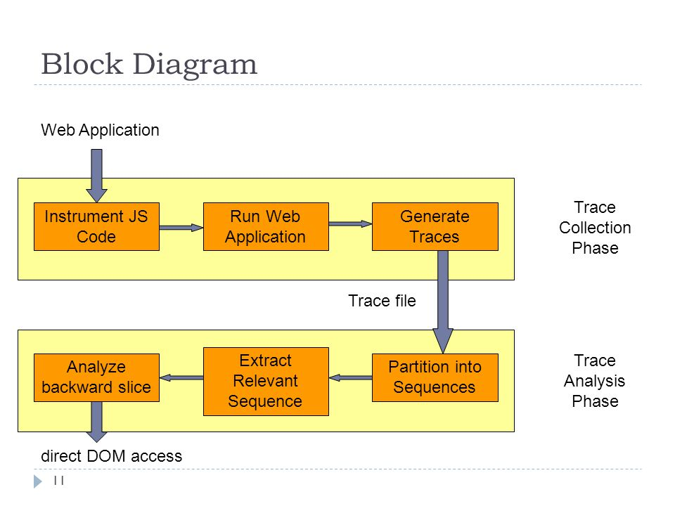 Block Diagram 11 Instrument JS Code Run Web Application Generate Traces Analyze backward slice Extract Relevant Sequence Partition into Sequences Trace file Web Application direct DOM access Trace Collection Phase Trace Analysis Phase
