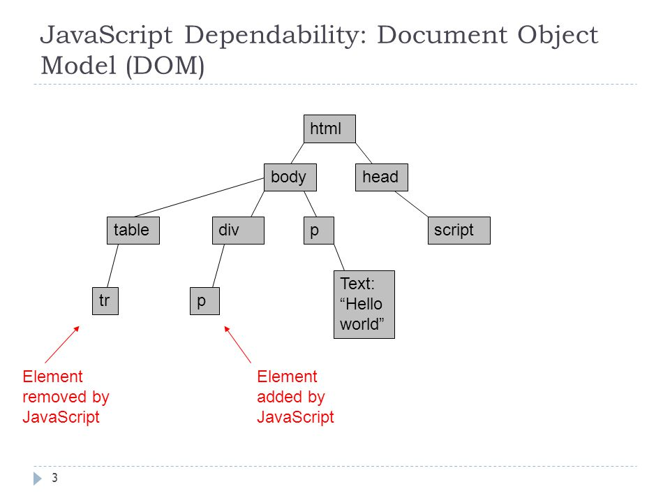 JavaScript Dependability: Document Object Model (DOM) 3 html bodyhead scriptdivp Text: Hello world table trp Element added by JavaScript Element removed by JavaScript