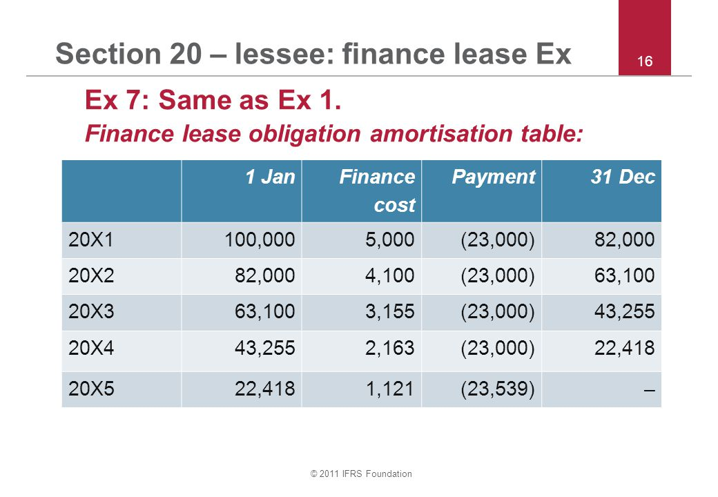 © 2011 IFRS Foundation Section 20 – lessee: finance lease Ex Ex 7: Same as Ex 1. Finance lease obligation amortisation table: 16 1 Jan Finance cost Pa