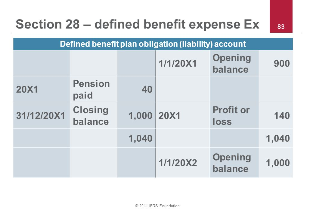 © 2011 IFRS Foundation 83 Section 28 – defined benefit expense Ex Defined benefit plan obligation (liability) account 1/1/20X1 Opening balance 900 20X