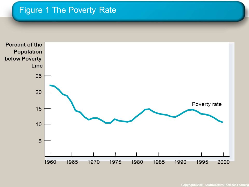 Figure 1 The Poverty Rate Copyright©2003 Southwestern/Thomson Learning Percent of the Population below Poverty Line 196019651970197519801985199019952000 Poverty rate 5 10 15 20 25