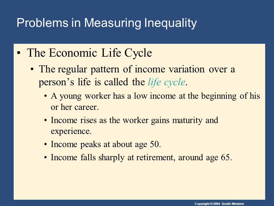 Copyright © 2004 South-Western Problems in Measuring Inequality The Economic Life Cycle The regular pattern of income variation over a person's life is called the life cycle.