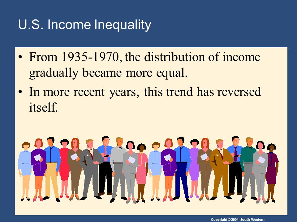 Copyright © 2004 South-Western U.S. Income Inequality From 1935-1970, the distribution of income gradually became more equal. In more recent years, th