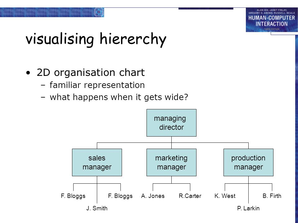 visualising hiererchy 2D organisation chart –familiar representation –what happens when it gets wide? managing director sales manager F. Bloggs J. Smi