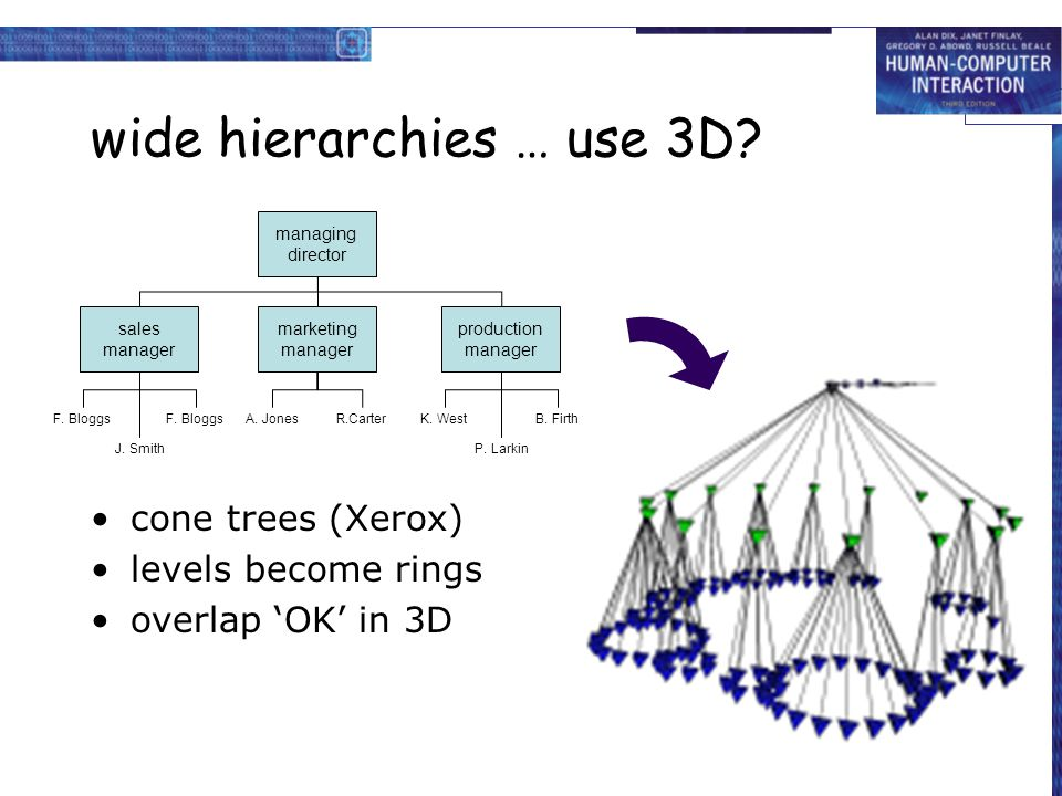 wide hierarchies … use 3D? cone trees (Xerox) levels become rings overlap 'OK' in 3D managing director sales manager F. Bloggs J. Smith F. Bloggs mark
