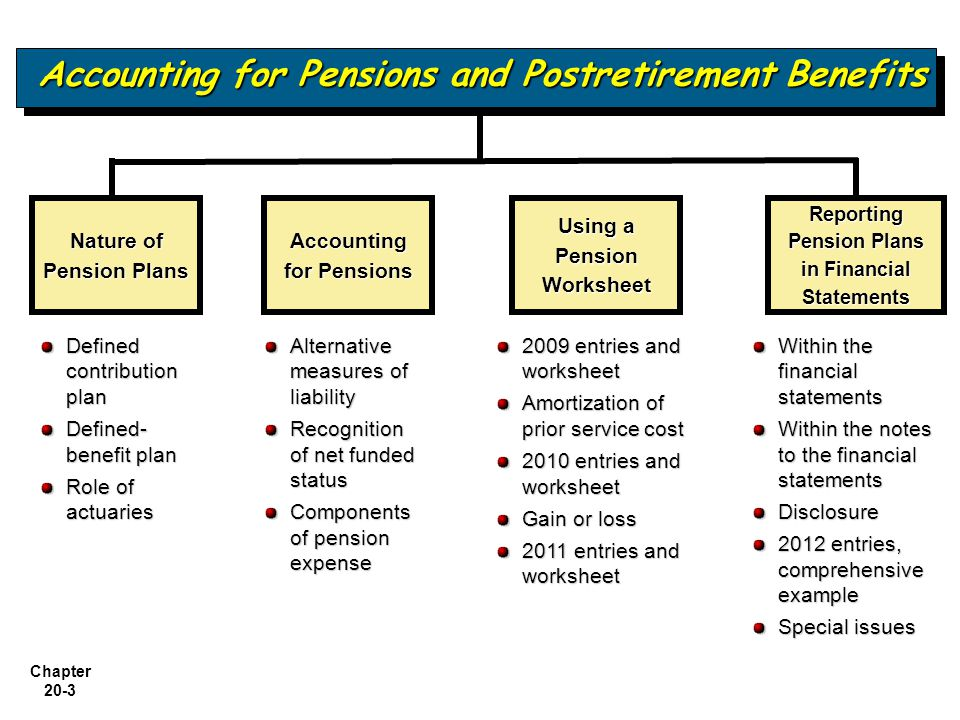 Chapter 20-14 Accounting for Pensions LO 4 List the components of pension expense.